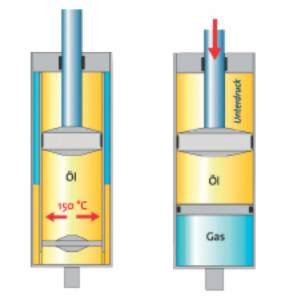 Gas Pressure Technology Diagram